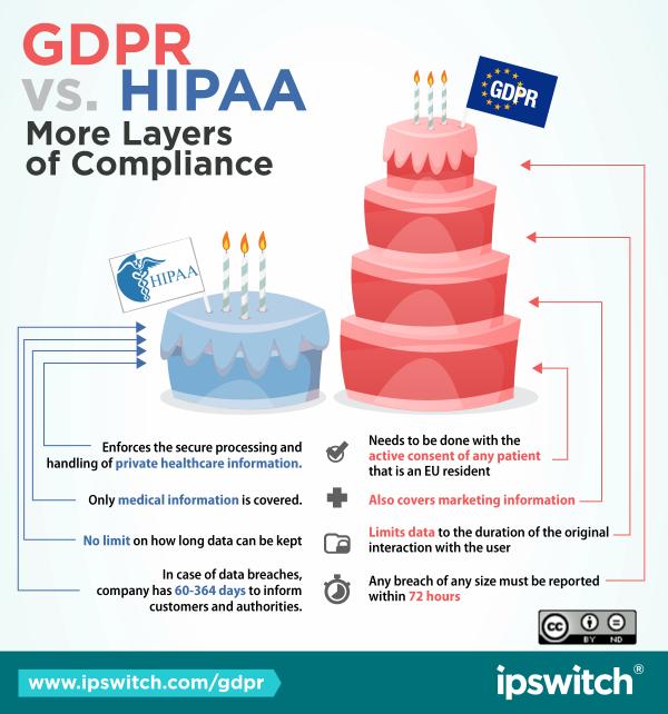 GDPR-vs-HIPAA-layers-half