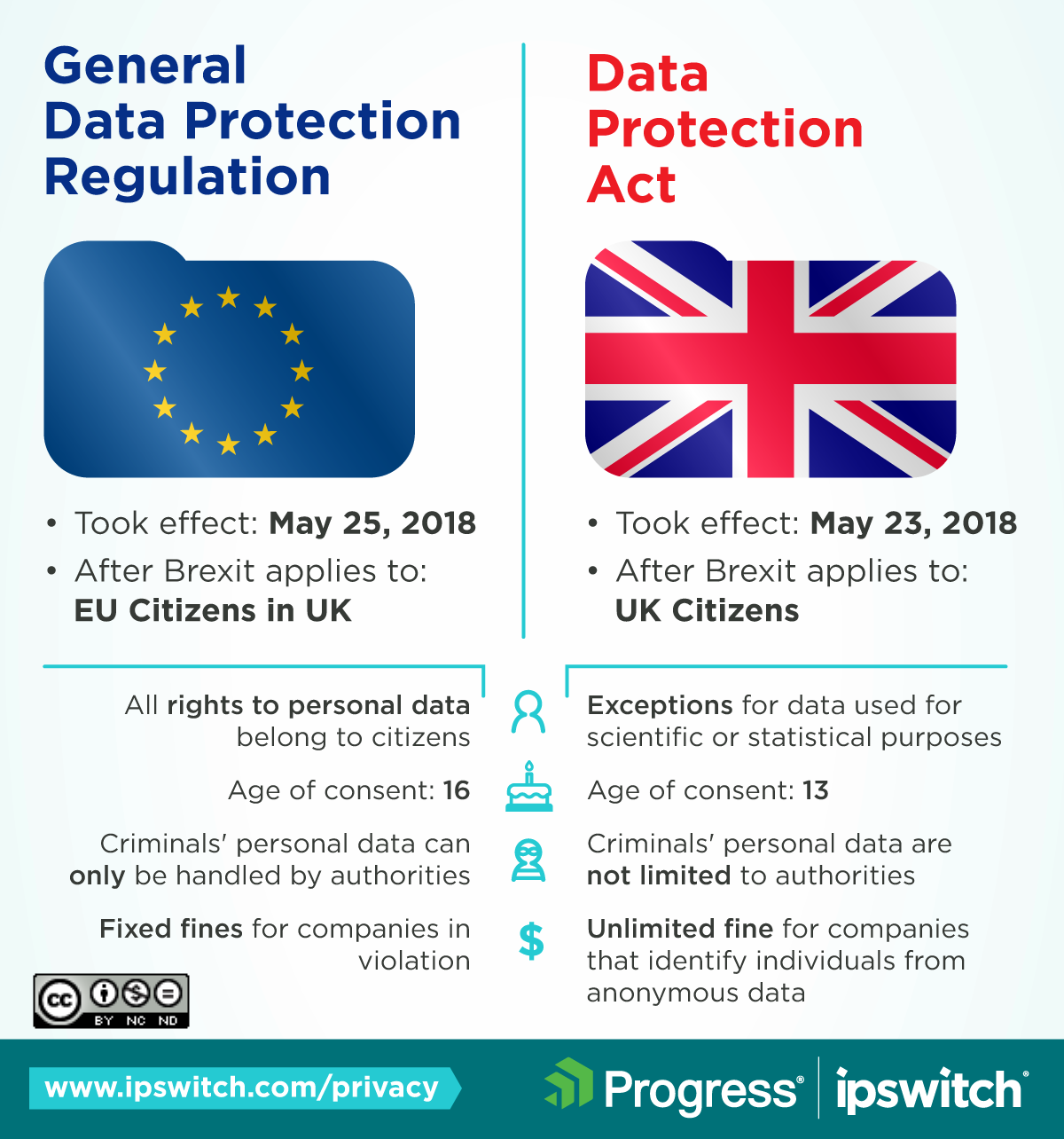 IG-privacy-GDPRvDPA