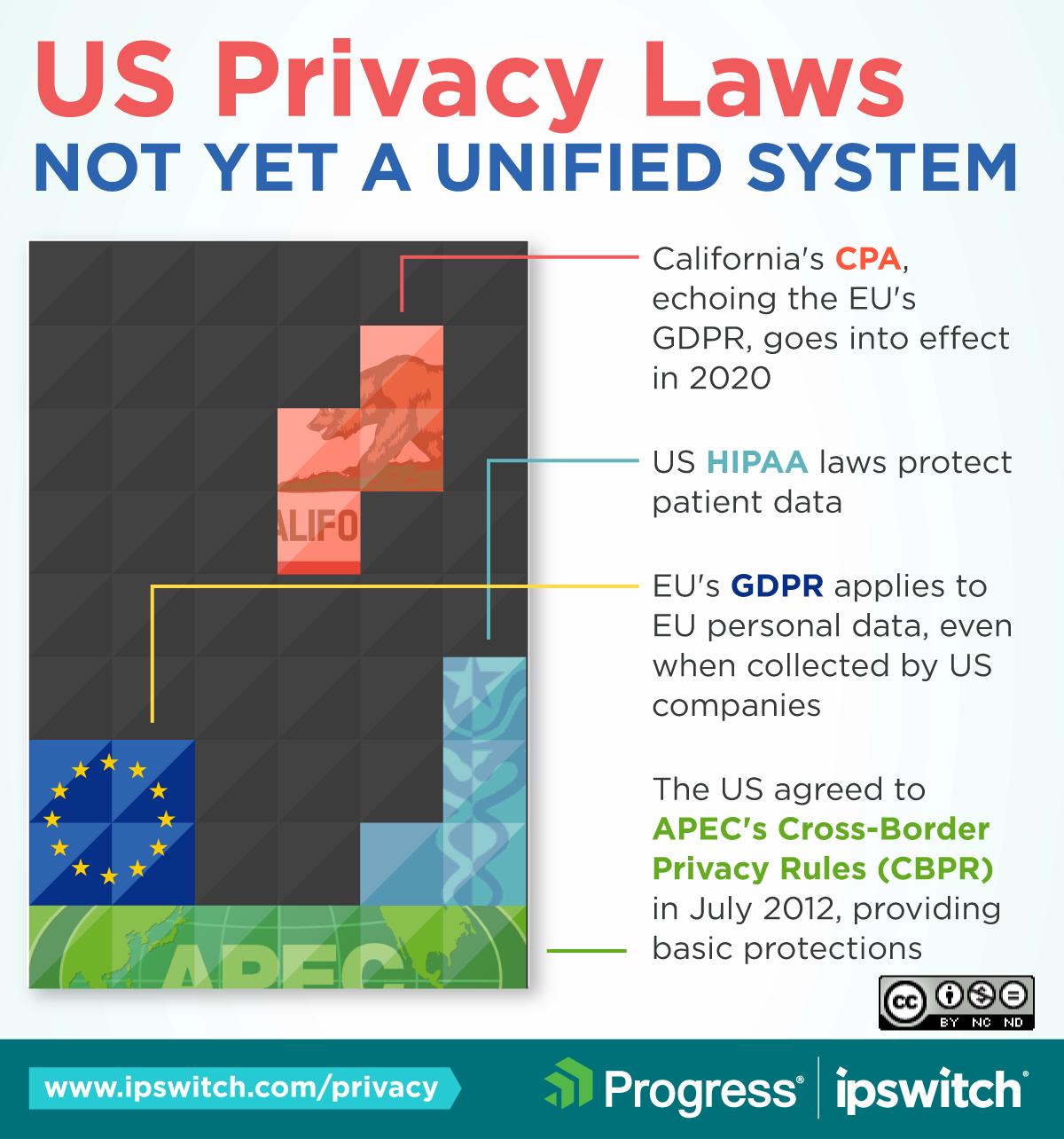 IG-privacy-USlaws