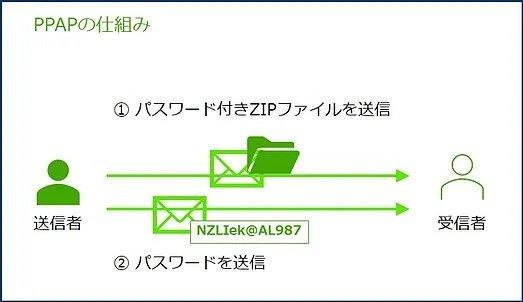 PPAP-diagram