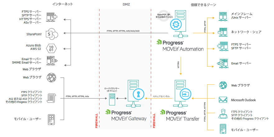 MOVEit File Transfer Solution Architecture