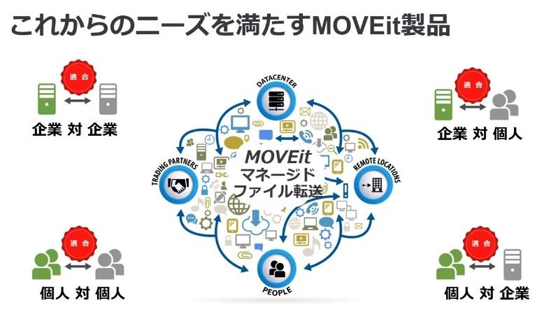 MOVEit-Webinar-image
