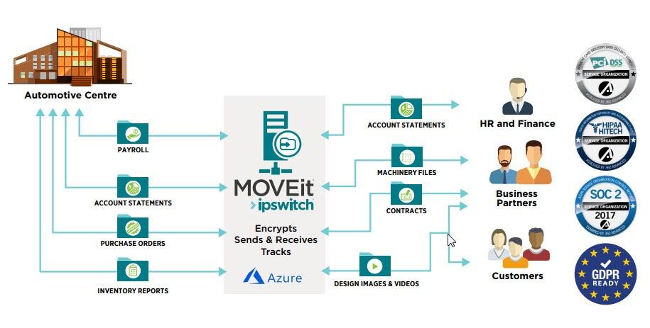 moveit-automotive-illustration