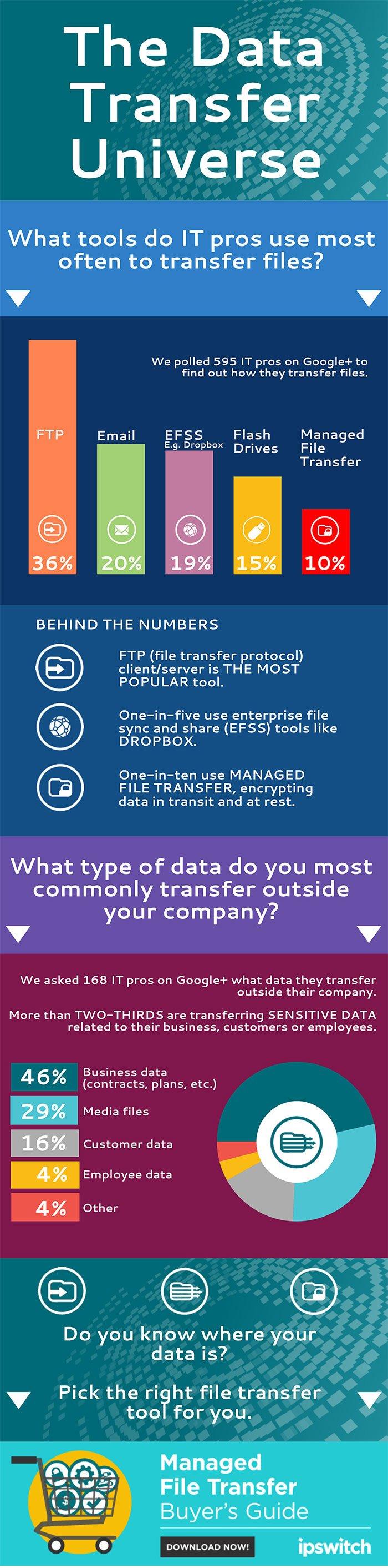 Data-Transfer-Universe-infographic_Apr-2016-(1)