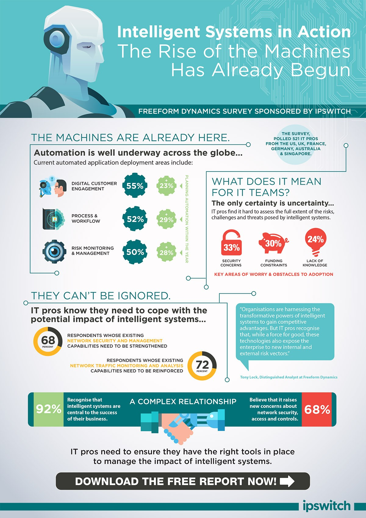 Intelligent-Systems-in-Action_Ipswitch-infographic-web