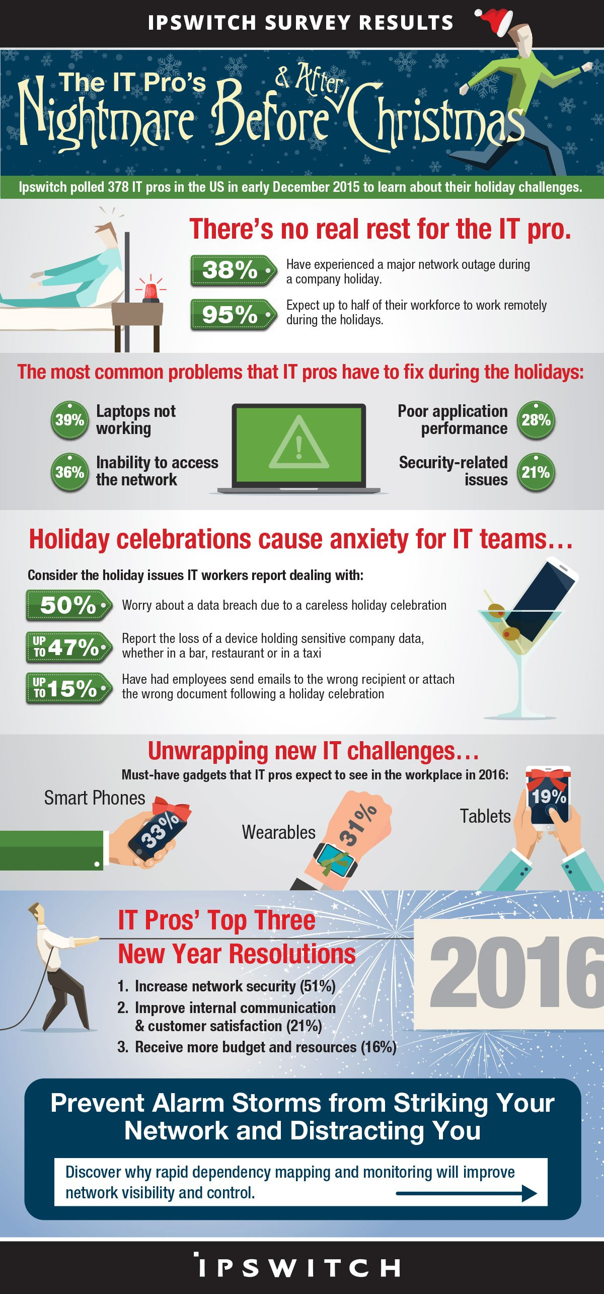 Ipswitch-US-Holiday-Survey-Infographic_Dec-2015_PDF-version1