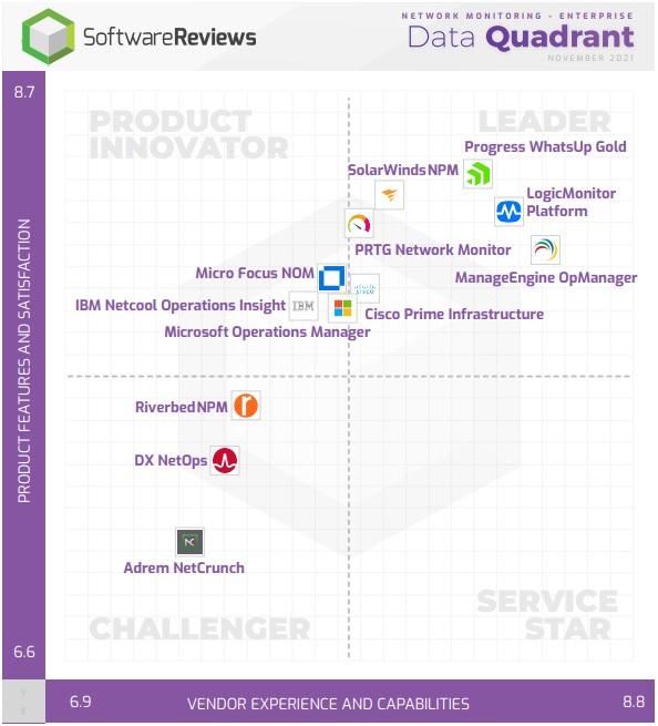 data-quadrant-award-2020