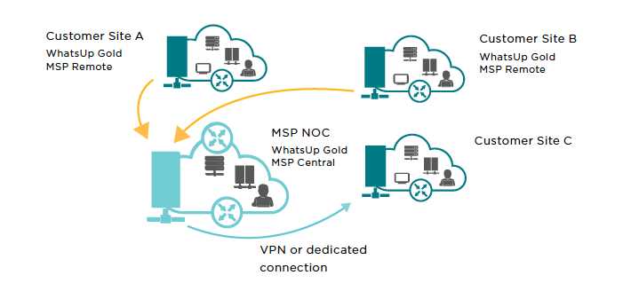 msp-deployment