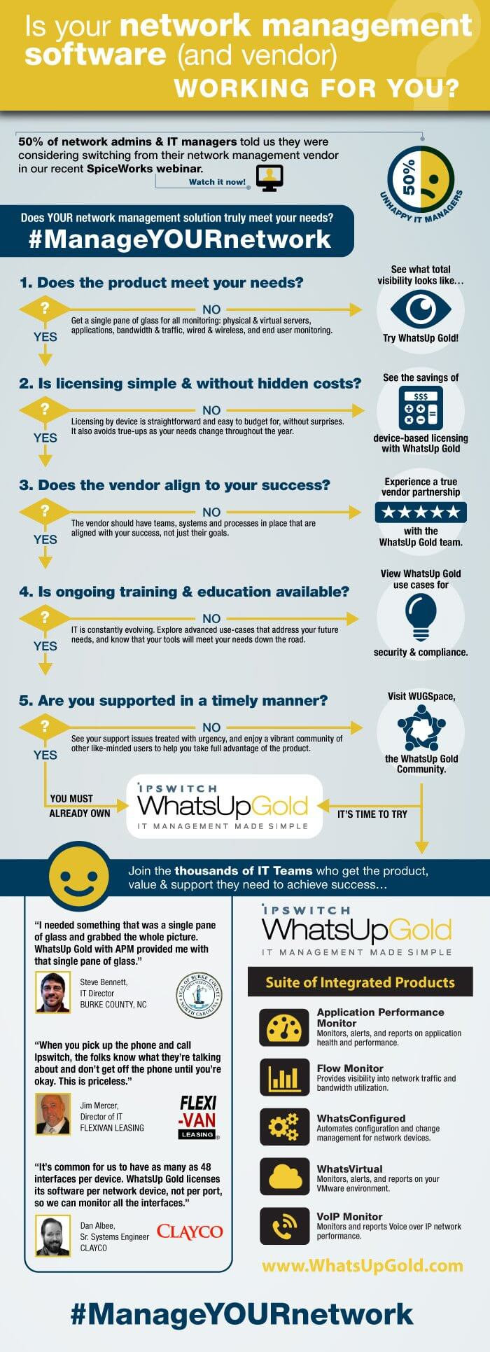 Is Your Network Management Software Managing YOU? [infographic]