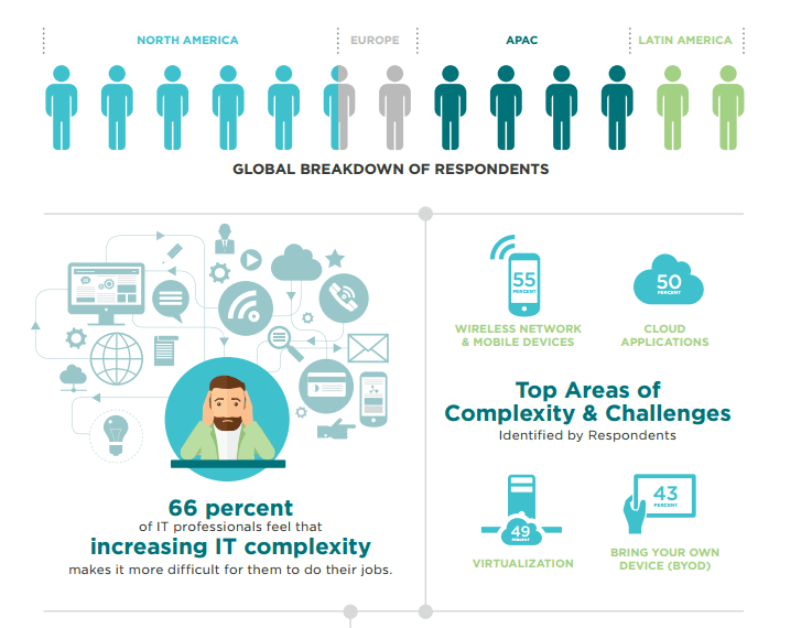 The Challenges of Controlling IT Complexity