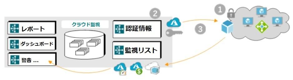 Cloud-Monitoring-JP-image