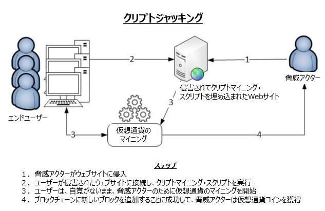 JP-Blog-Cryptojacking