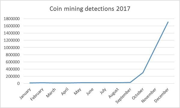 symantec-coin-mining-detections