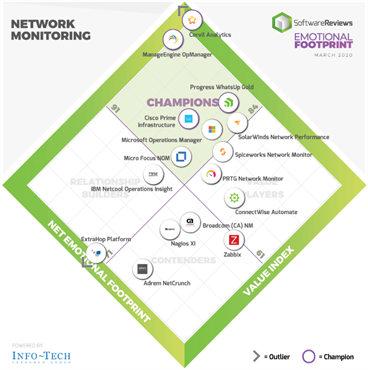 software-reviews-network-monitoring-2x